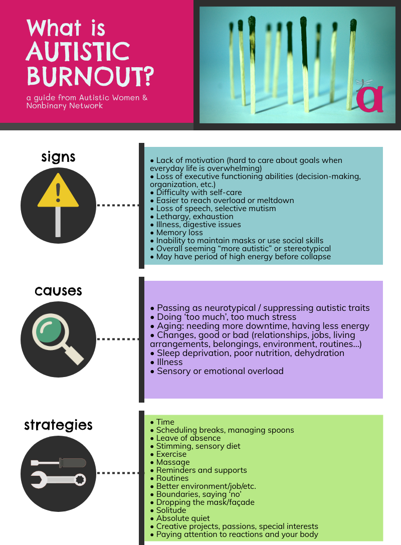 """What is Autistic Burnout? a guide from Autistic Women and Nonbinary Network Signs: • Lack of motivation (hard to care about goals when everyday life is overwhelming) • Loss of executive functioning abilities (decision-making, organization, etc.) • Difficulty with self-care • Easier to reach overload or meltdown • Loss of speech, selective mutism • Lethargy, exhaustion • Illness, digestive issues • Memory loss • Inability to maintain masks or use social skills • Overall seeming """"more autistic"""" or stereotypical • May have period of high energy before collapse Causes: • Passing as neurotypical / suppressing autistic traits • Doing 'too much', too much stress • Aging: needing more downtime, having less energy • Changes, good or bad (relationships, jobs, living arrangements, belongings, environment, routines…) • Sleep deprivation, poor nutrition, dehydration • Illness • Sensory or emotional overload Strategies: • Time • Scheduling breaks, managing spoons • Leave of absence • Stimming, sensory diet • Exercise • Massage • Reminders and supports • Routines • Better environment/job/etc. • Boundaries, saying 'no' • Dropping the mask/façade • Solitude • Absolute quiet • Creative projects, passions, special interests • Paying attention to reactions and your body Sources: """"Autistic Burnout – Are You Going Through Burnout?"""" Anonymously Autistic. Endow, Judy. """"Autistic Burnout and Aging."""" Ollibean. """"Help! I seem to be getting more autistic!"""" Mel Baggs. Kim, Cynthia. """"Autistic Regression and Fluid Adaptation."""" Musings of an Aspie. Schaber, Amythest. """"Ask an Autistic #3 – What is Autistic Burnout?"""" Thanks to Lindsey Allen, AWN Nebraska, for compiling this guide ©Autistic Women and Network 2017 **Please note: it was brought to AWN's attention that the source credit for """"Help! I seem to be getting more autistic!"""" belongs to Mel Baggs and not the American Asperger's Association. We made the text correction on this status, and we will be updating the graphic as well. Thank you."""